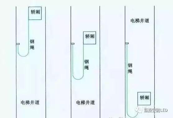 基于电梯监控布线的基本知识详解