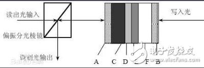 空间光调制器怎么用_空间光调制器的功能及应用
