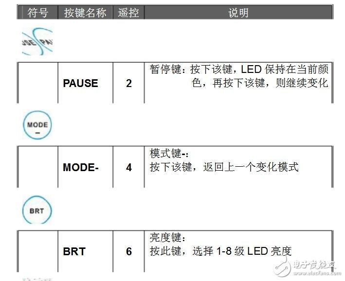 led灯带控制器怎么用