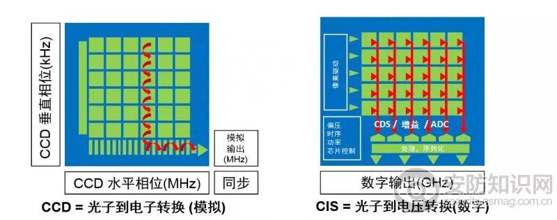 解析CCD 和 CMOS原理、特點、噪聲、固有缺陷以及CMOS 成像技術的未來