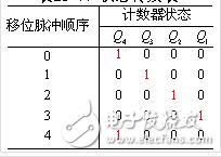 环形计数器介绍_4位环形计数器波形图