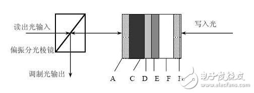 空间光调制器的作用_空间光调制器使用指导