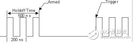 示波器的触发_示波器的九大常用触发