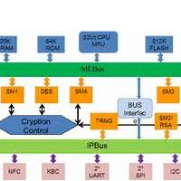 网络上对芯片解密的定义,解密方法与原理解析!