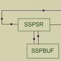 串行外围设备接口控制方式及数据传输