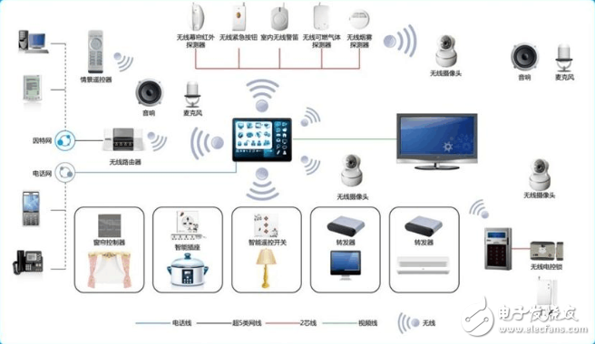 智能家电控制系统怎么安装