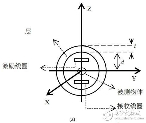 高频电磁层析成像系统中金属屏蔽层的优化