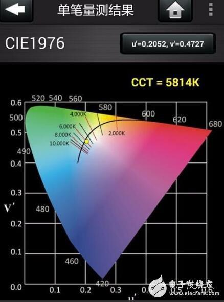 led灯为什么有频闪_led灯频闪怎么解决_led灯频闪测试方法