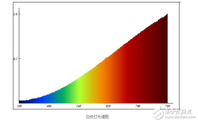 节能灯和白炽灯的光谱本身区别不大,都是人的可见光区域,即能够引起人的视觉的光。这两种灯的光所不同的是节能灯的光是频闪光,其频率等于交流电的频率(50Hz),而白炽灯的光谱为连续光;因为正常人的可见光波长区域是200nm--400nm,因此灯光的波长范围必须在这个范围内。如果灯光的波长范围不在这个范围,对于人来说这种灯也就没有什么用了。   光纤激光技术现已普遍应用于材料加工领域,在打标、切割、焊接和钻孔等应用方面都表现出了传统激光器系统无法媲美的优越性能。实际上除了材料加工方面的应用,光纤激光技术以其