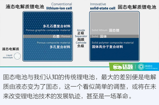 CES迎固态电池 并分析其优点和缺点以及未来展望