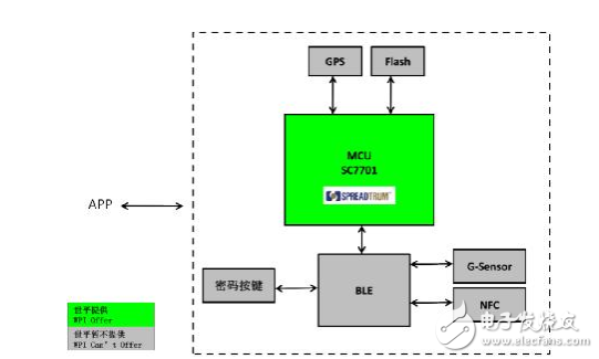 大联大世平集团联合北京飞图科技推出基于展讯SC7...