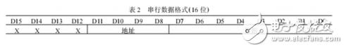 max7219数据手册(使用方法、max7219驱动数码管点阵显示电路与使用时需注意事项)