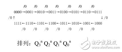 16进制计数器设计方案汇总(四种电路设计原理图及...
