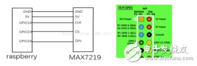 树莓派上MAX7219的字符驱动程序编写