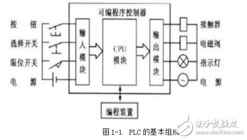 数控机床plc_plc在数控机床中的作用_plc在数控机床中的应用
