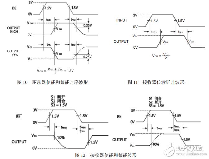sp3485芯片工作原理 - 全文 - 应用电子电路 - 电子友