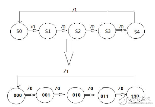 5进制计数器设计方案汇总(三款计数器的电路原理图)