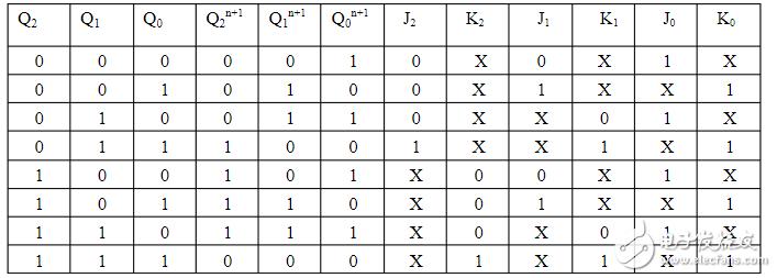 八进制计数器设计方案汇总(四款模拟电路原理实现过程)