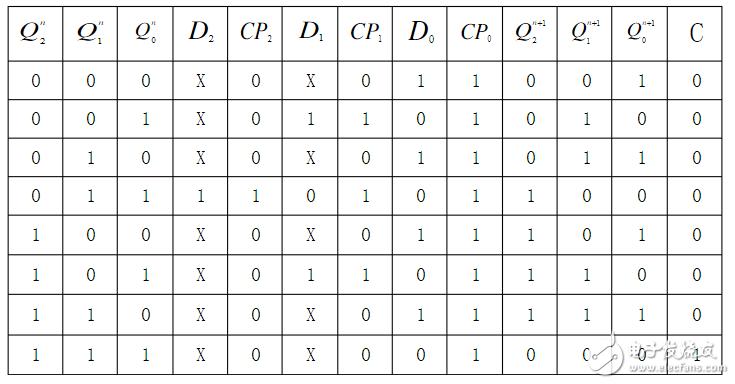 八进制计数器设计方案汇总(四个设计方案)