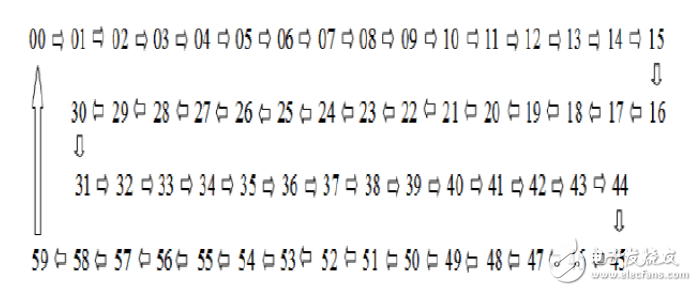 基于74LS161的60进制计数器设计方案介绍