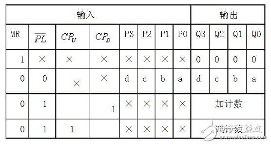 20进制计数器设计方案汇总(三款仿真电路设计原理详细)