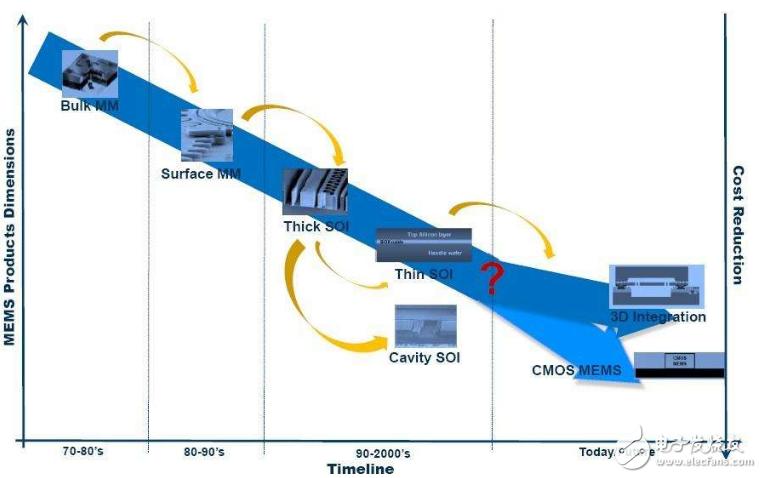 详解MEMS技术的发展历史进程