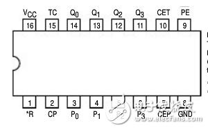 74ls161管脚图引脚图及功能表