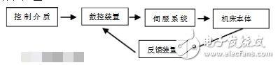 数控机床多少钱一台_数控机床价格表_数控机床的选购技巧
