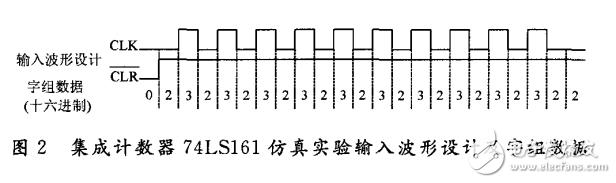 计数器74LS161的Multisim仿真