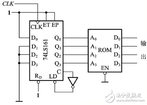 计数器74ls161工作原理(分频电路,真值表,逻辑功能)