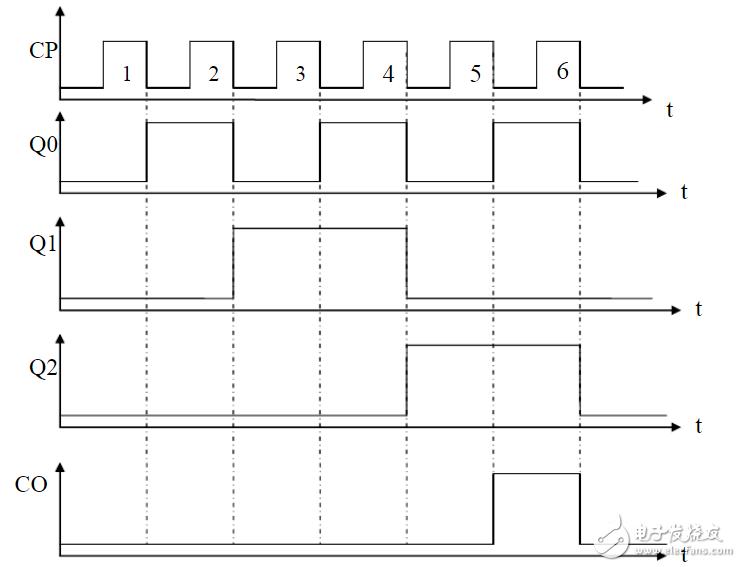 6进制计数器设计方案汇总(三款模拟电路原理图分享)