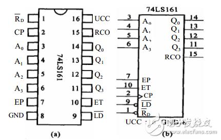 四位同步二进制计数器74ls161