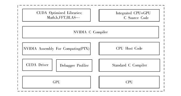 基于CUDA技术的视频显示系统设计方案
