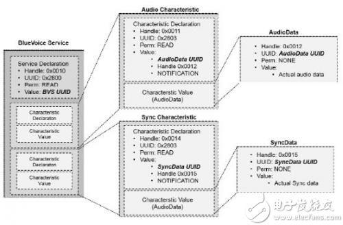 工业4.0--蓝牙技术实现半双工语音通信低能耗的方法都在这里