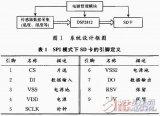 基于DSP和SD卡的生理信号数据采集系统设计
