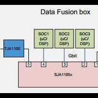 NXP车载以太网跟工业以太网异同及应用