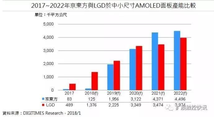 2021年京东方中小尺寸AMOLED面板产能将超越LGD,成为全球第二大供应商