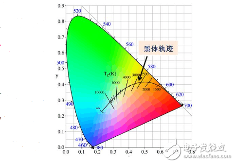 led色温控制原理