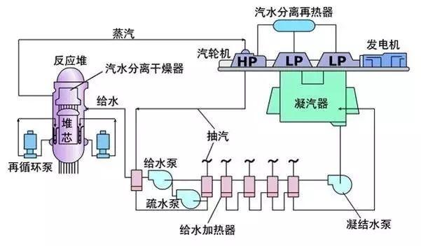 详细解析核电站的工作原理、相关设备及核电站类型