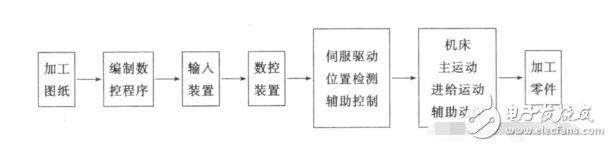数控机床操作系统_数控机床操作流程与步骤详解