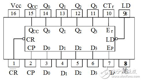 计数器74ls161工作原理(分频电路、真值表、逻辑功能)