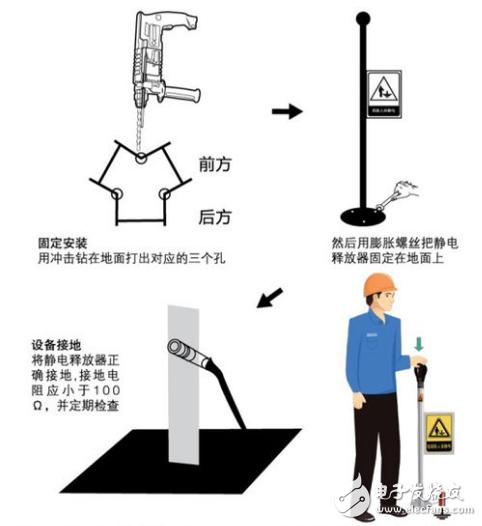 静电释放_人体静电释放器安装规范