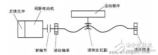 数控机床进给系统设计_数控机床进给传动系统的组成_数控机床进给传动系统作用