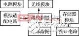 基于ARM7 LPC21xx开发存储测试系统的方...