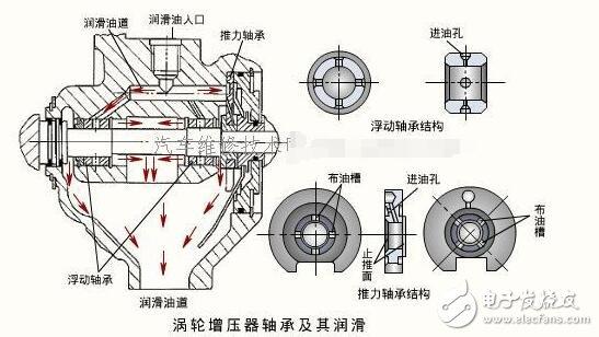 涡轮的作用_涡轮增压器的优缺点_涡轮增压器的作用 - 电子发烧友网
