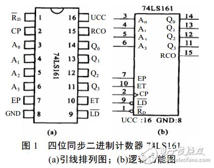 74LS161集成计数器电路(2、3、4、6、8、10、60进制计数器)