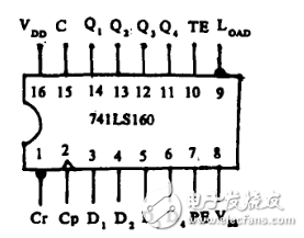 74ls160十进制计数器