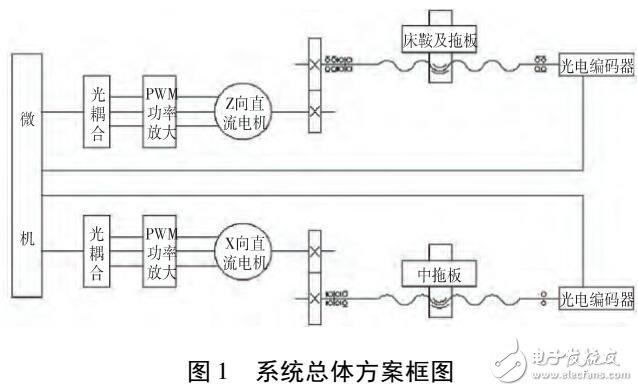 CK6140车床数控化改造
