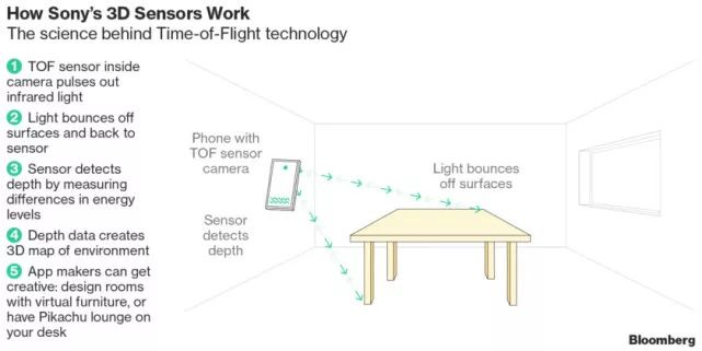 索尼正在豪赌3D成像和增强现实技术 并认为人类将进入3D交互时代