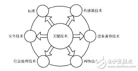 工业物联网的意义_工业物联网前景分析